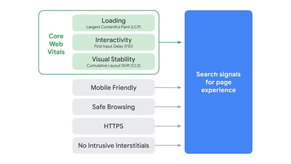 Google core web vitals