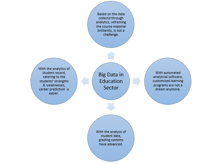Big-Data-Education-Sector