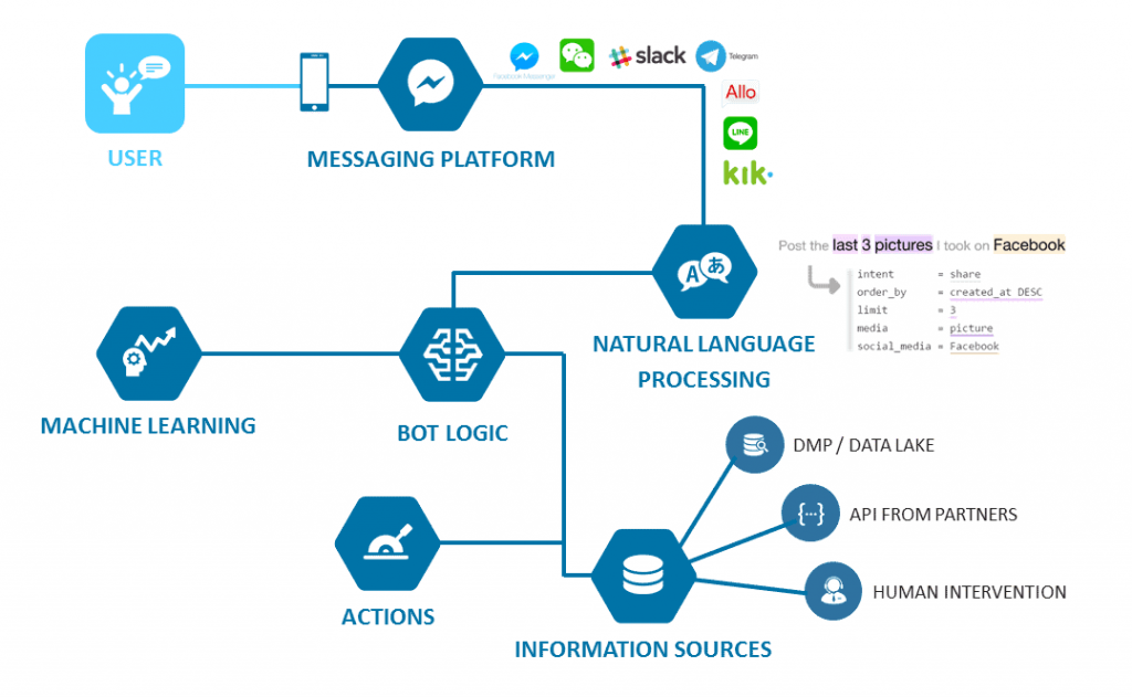 developing chatbot with machine learning
