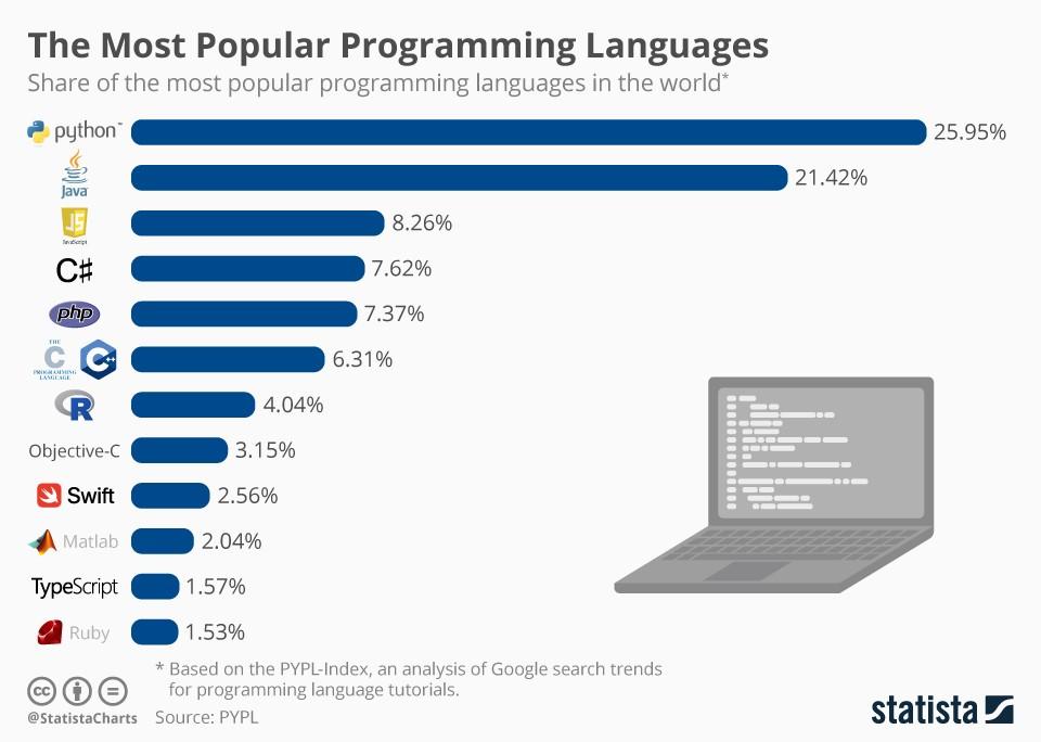 popular programming language graph