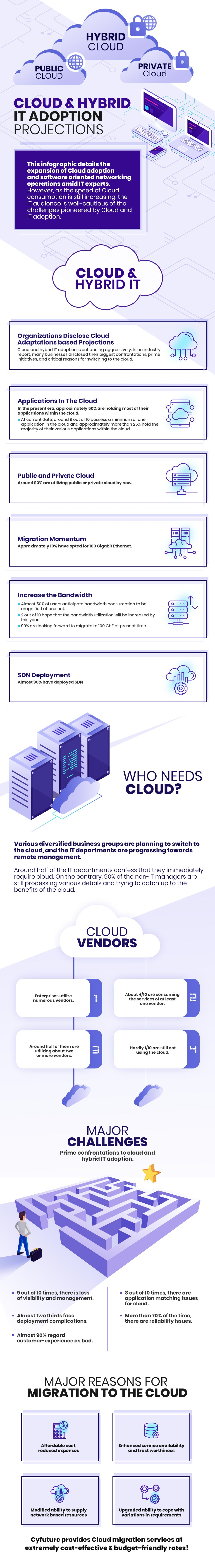 Cloud & Hybrid IT Inforgraphics