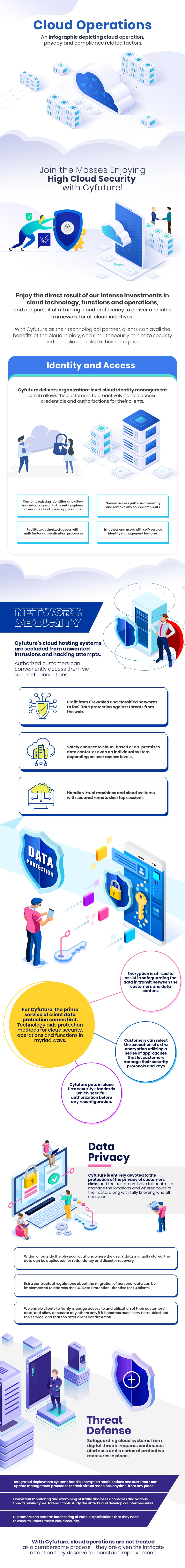 Infographics- Cloud Operations
