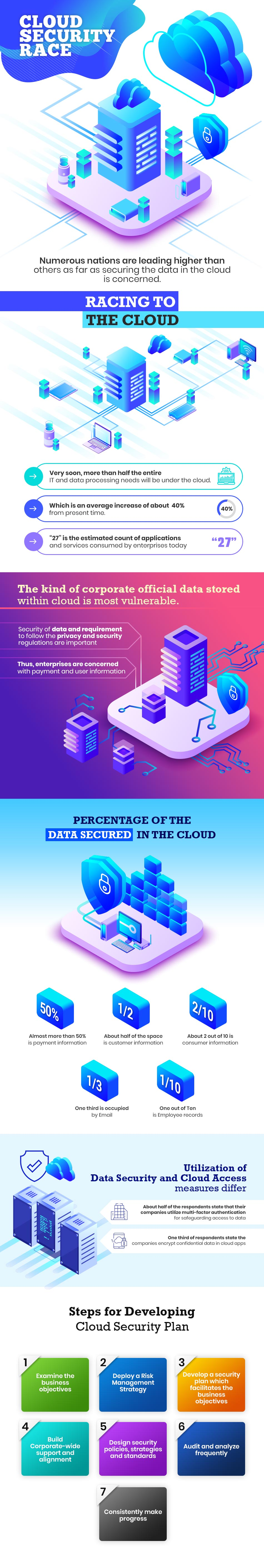 Infographics- Cloud Security