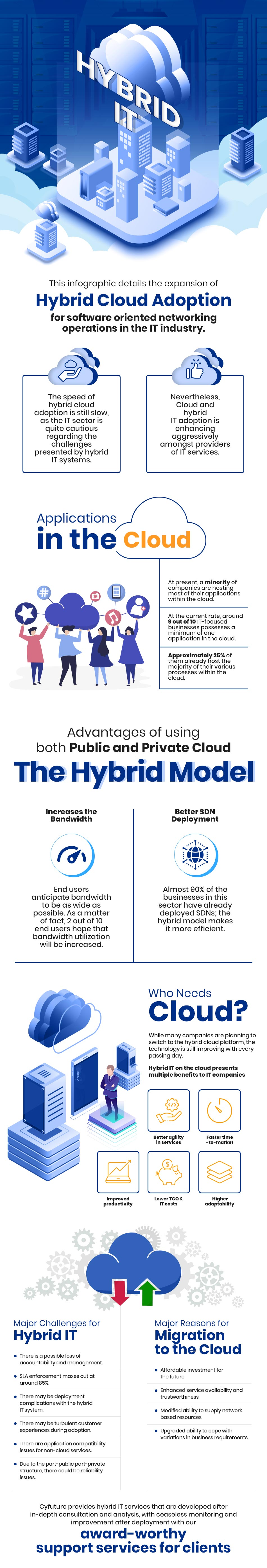 Infographics- Hybrid Cloud Adoption